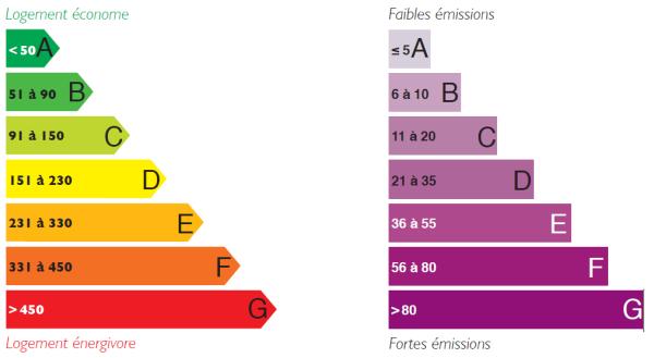 DPE étiquette Energie Et étiquette Climat