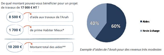 Aides Financières Anah Travaux Renovation Energetique