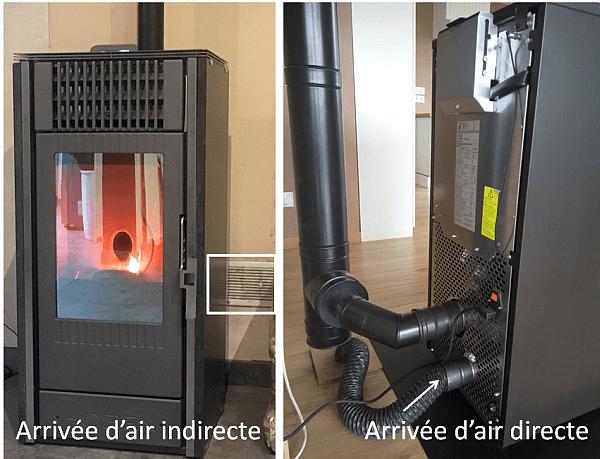Comment pouvez-vous brancher un poêle à granulés