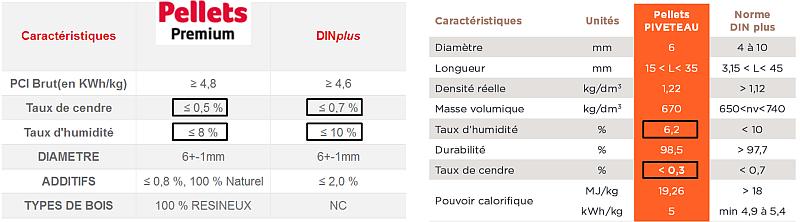 Granulés De Bois Total - Prix d'une tonne de pellets (ou granulés de bois) Conseils Thermiques