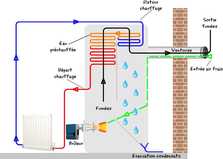 principe avantages inconv nients et prix du chauffage au fioul conseils thermiques. Black Bedroom Furniture Sets. Home Design Ideas