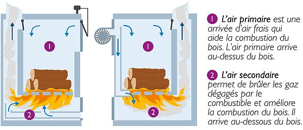 comparatif po le hydro et chaudi res bois conseils thermiques. Black Bedroom Furniture Sets. Home Design Ideas