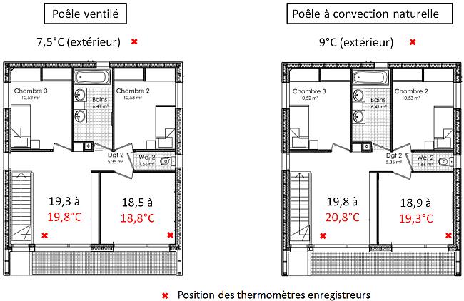 diffusion de la chaleur avec un po le granul s. Black Bedroom Furniture Sets. Home Design Ideas