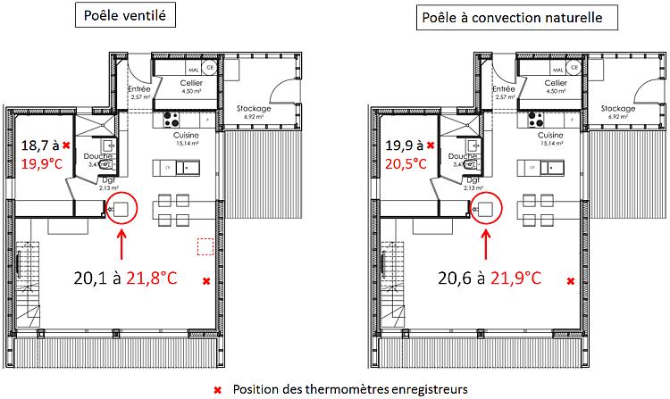 diffusion de la chaleur avec un po le granul s conseils thermiques. Black Bedroom Furniture Sets. Home Design Ideas