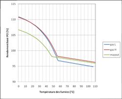 Principe avantages inconv nients et prix du chauffage au gaz conseils the - Chaudiere gaz haute temperature ...