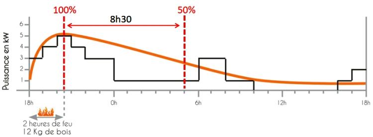 d3eded0c8263 Le poêle de masse ou poêle à restitution lente de chaleur - Conseils ...
