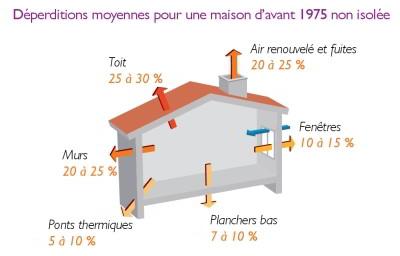 R ussir sa r novation nerg tique conseils thermiques - Perte d energie maison ...