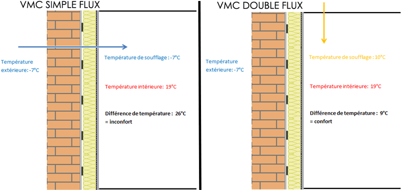 La ventilation m canique contr l e double flux acp thermie - Vmc simple flux brico depot ...