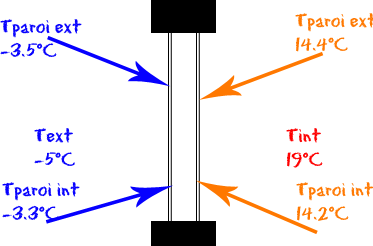températures double vitrage