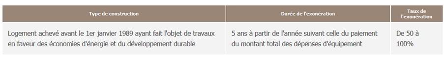 Aides financi res travaux conseils thermiques - Exoneration taxe fonciere renovation ...