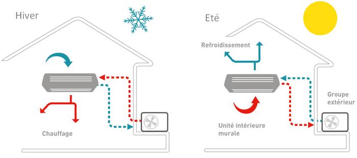 Guide de la pompe à chaleur (PAC) air/air
