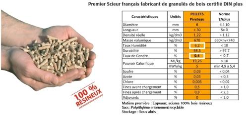 Prix d'une tonne de pellets (ou granulés de bois) Conseils Thermiques # Granulés De Bois Total
