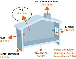 isolation des combles perdus prix techniques choix de l 39 isolant conseils thermiques. Black Bedroom Furniture Sets. Home Design Ideas
