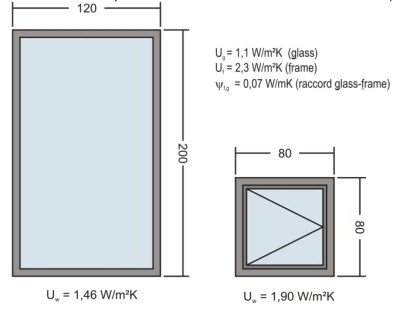 bc3fb4b3ec1f17 isolation vitrage Uw coefficient de transmission thermique