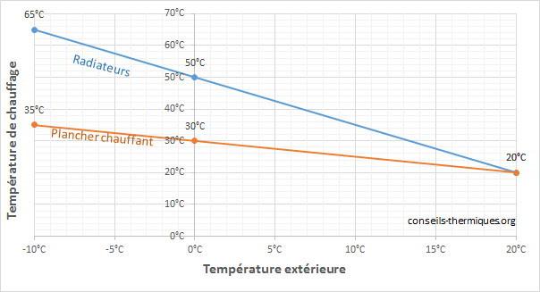 La r gulation du chauffage par thermostat d 39 ambiance for Sonde interieure chauffage