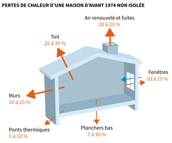 isolation maison deduction impots