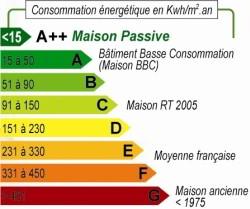 maison passive etiquette performance energetique - Classe D Energie D Une Maison