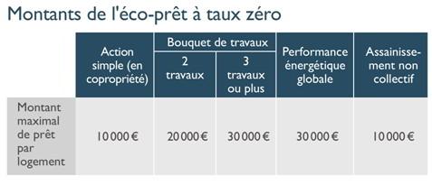 Aides financi res travaux conseils thermiques - Delai obtention eco pret taux zero ...