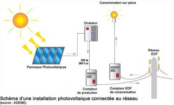 Panneaux solaires photovolta ques prix et rentabilit for Fonctionnement des panneaux photovoltaiques