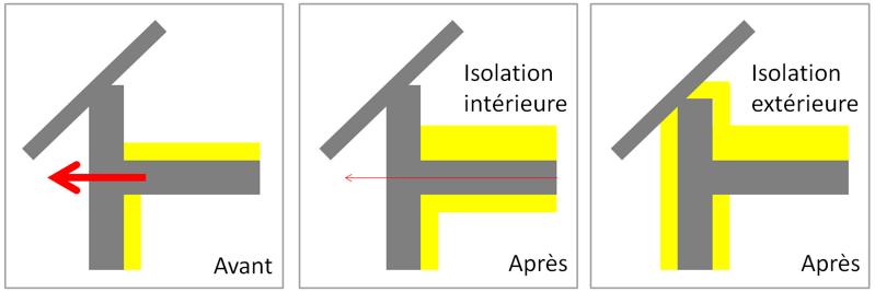 Plan Détails Pont Thermique