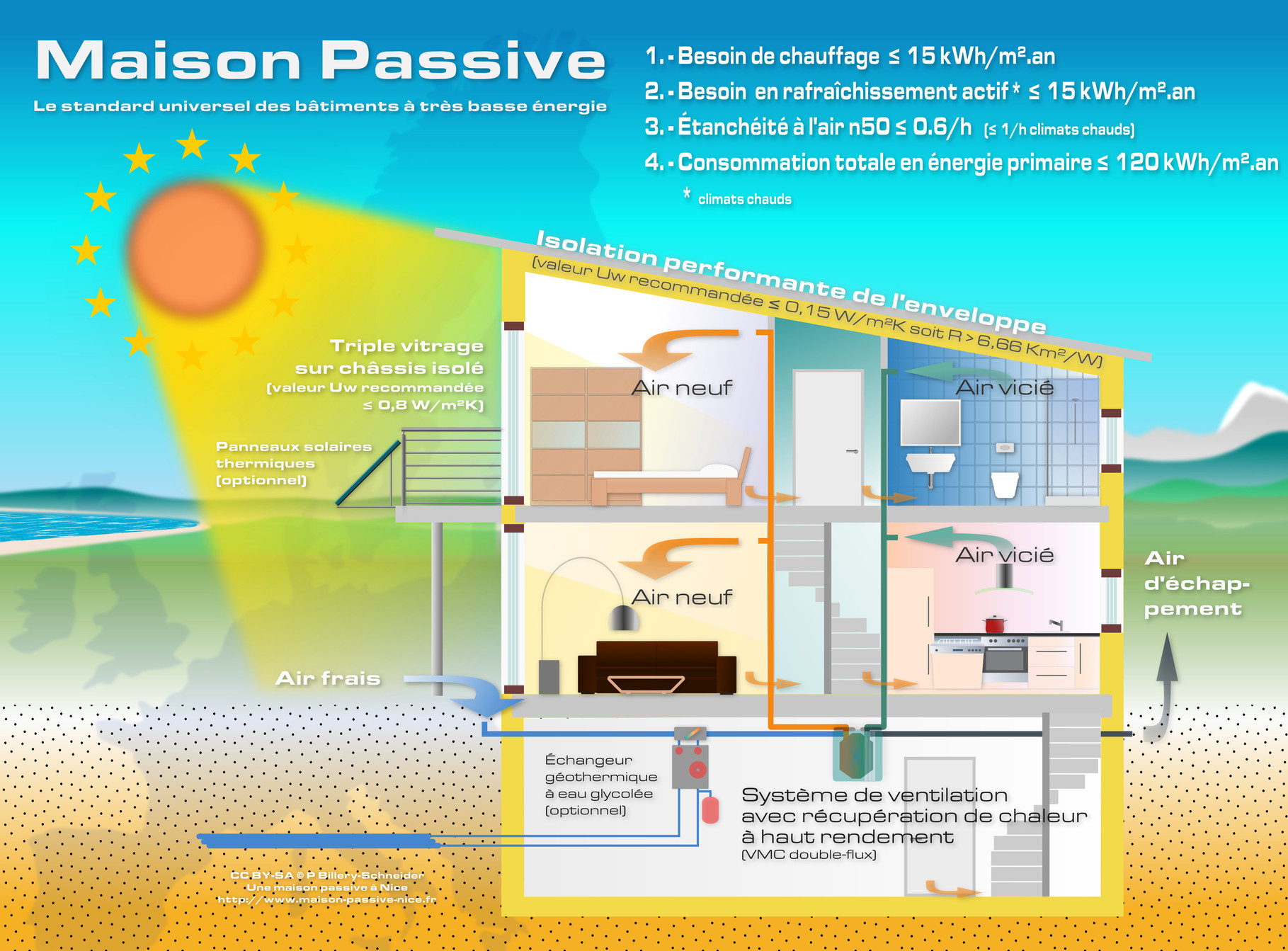 Plan maison passive bioclimatique architecte