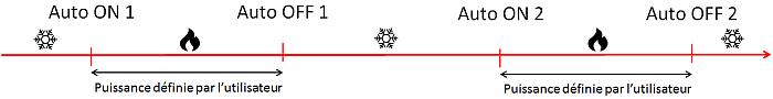 poele granule Rika Domo mode automatique