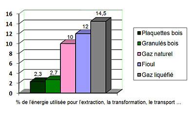 Poele a pellet ou chauffage electrique - Fonctionnement poele a granule ...