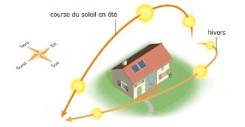architecture bioclimatique bioclimatisme