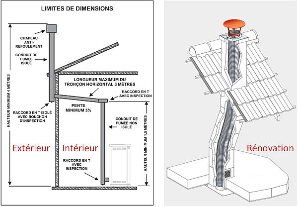 Installation D Un Poêle à Granulés