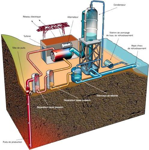 schéma centrale géothermique de la Bouillante