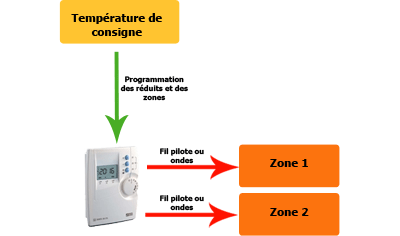 Schema regulation chauffage central for Conseils thermiques
