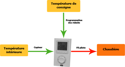 Schema regulation chauffage for Conseils thermiques