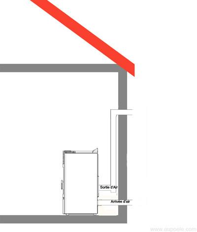 8 conseils pour choisir le bon po le granul s conseils. Black Bedroom Furniture Sets. Home Design Ideas