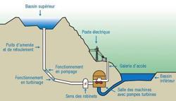 comment marche l'énergie hydraulique