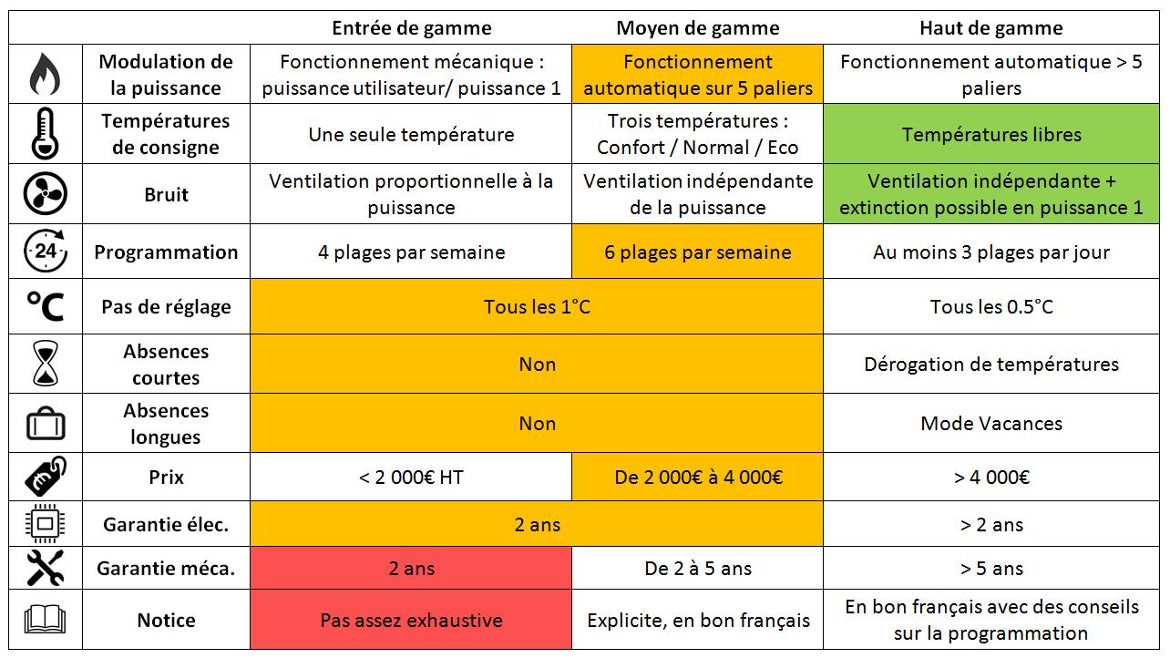 Test du poele granul s mcz stream conseils thermiques - Prix poele a granule mcz ...